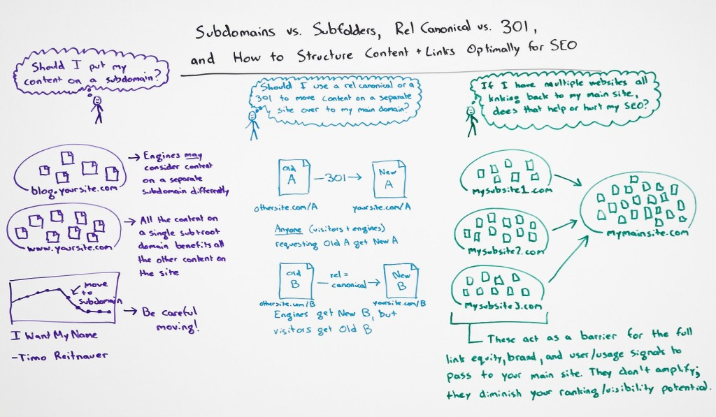Moz subdomains vs subfolder whiteboard friday